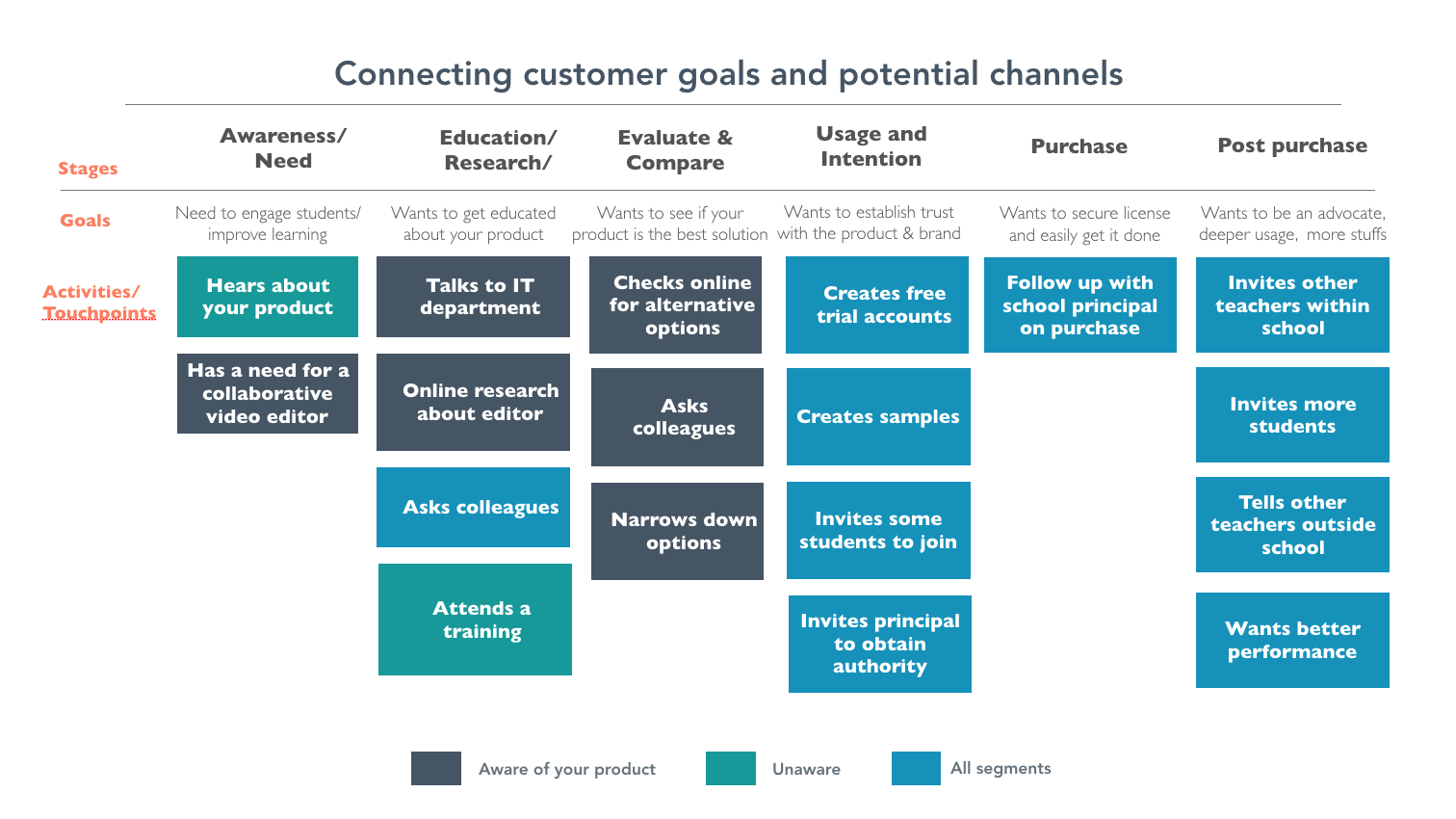 Connecting customer goals