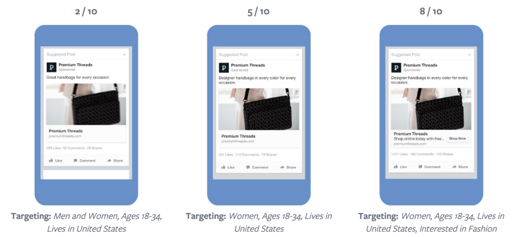 How to improve Facebook ad relevancy