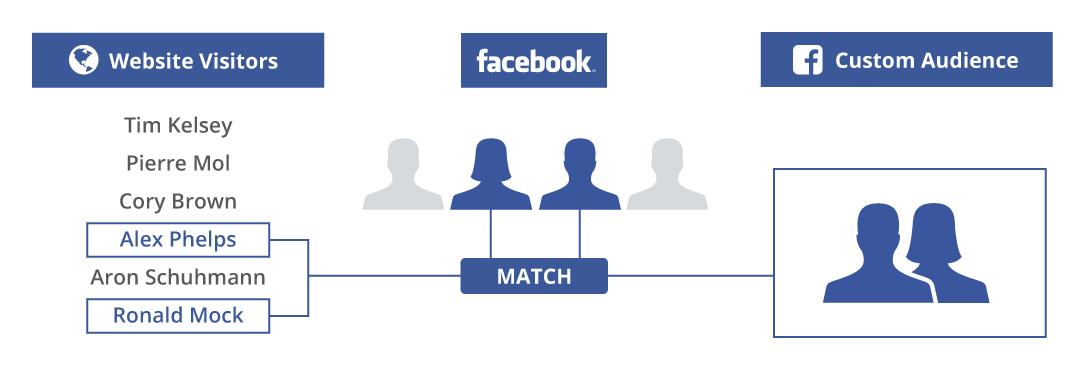 Demonstrating custom audiences in Facebook ads