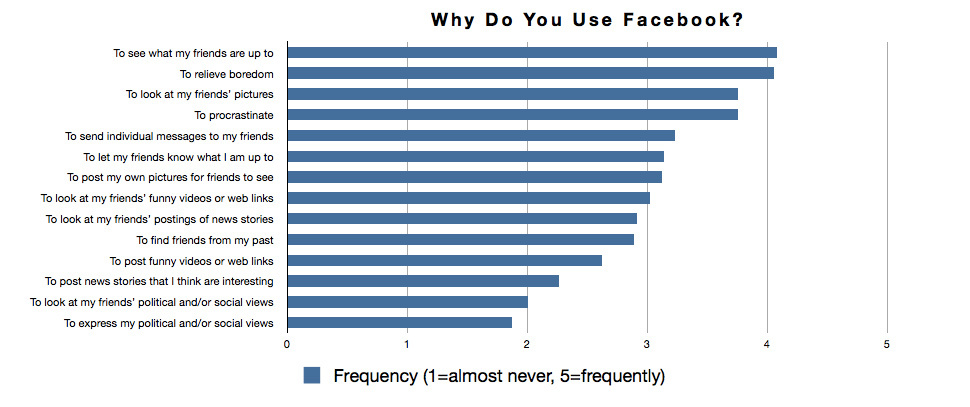A statistic of why most common reasons why people use Facebook