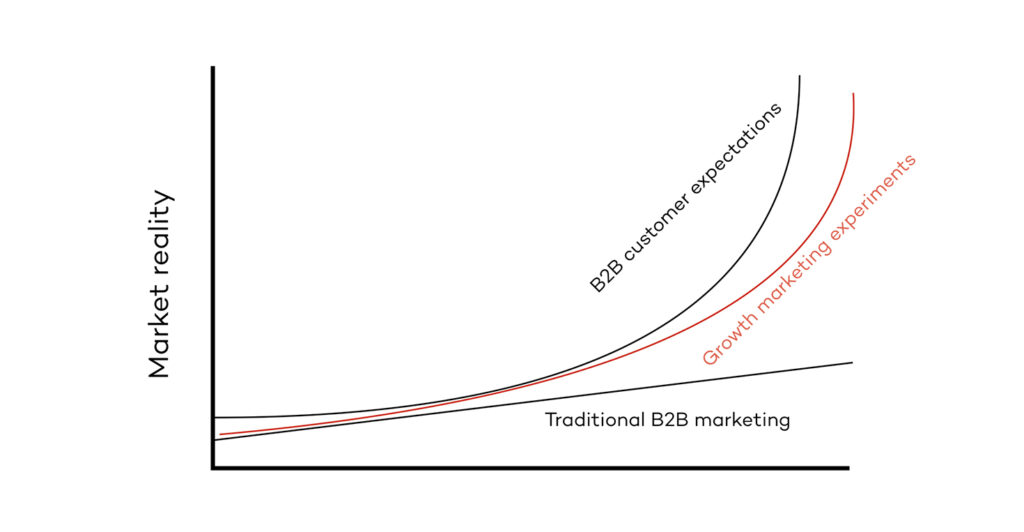 growth marketing experiments